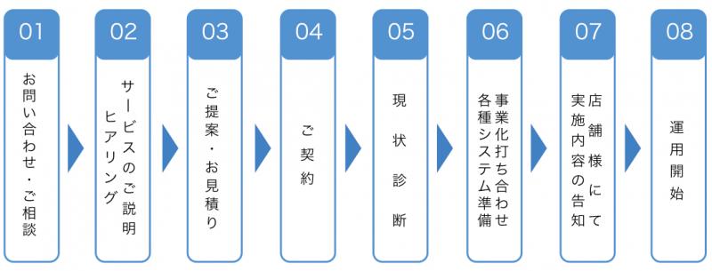 service_startup_flow
